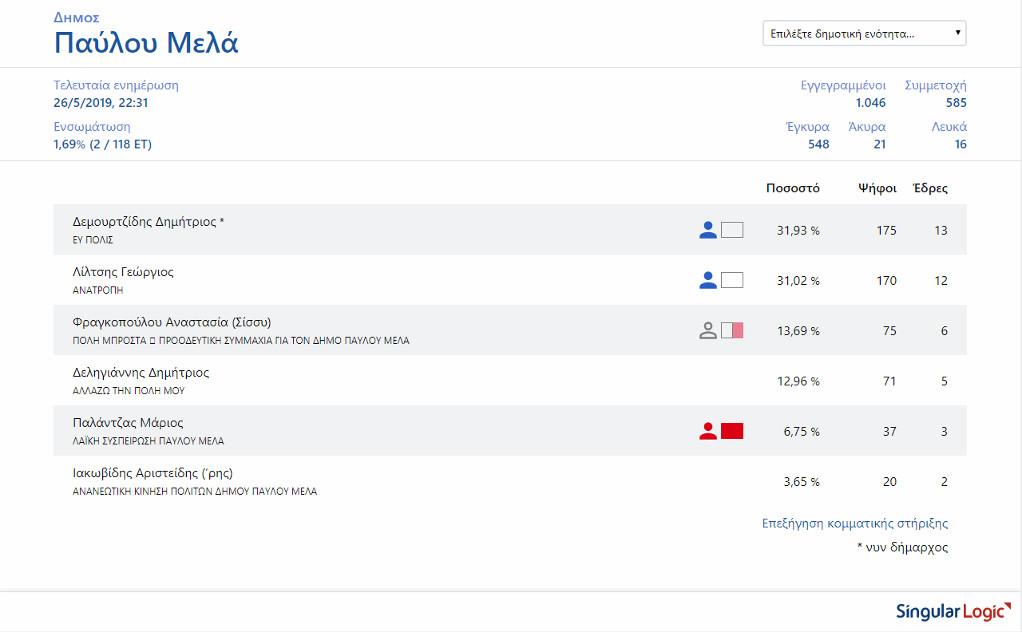 Δήμος Παύλου Μελά: Μπροστά Δεμουρτζίδης και Λίλτσης