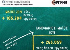 «ΕΡΓΑΝΗ» – Πάνω από 323.000 νέες θέσεις εργασίας