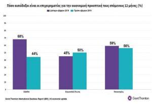 Έρευνα: Επέστρεψε η αισιοδοξία των επιχειρηματιών
