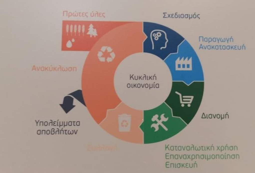 Κυκλική Οικονομία και Βιώσιμη Ανάπτυξη