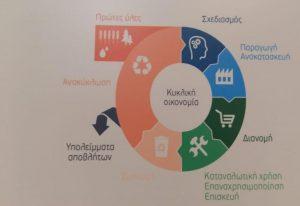 Θεσσαλονίκη: Διάλεξη για την κυκλική οικονομία