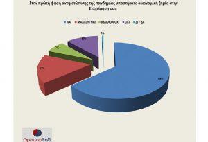 Έρευνα Ε.Ε.Α.: Το 81% των επαγγελματιών υπέστησαν ζημιές στην πρώτη φάση της πανδημίας