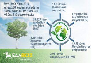 ΕΔΑ ΘΕΣΣ, περιβάλλον και βιώσιμη ανάπτυξη