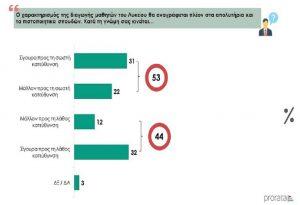 Έρευνα: Τι λένε οι πολίτες για το ν/σ για την Παιδεία