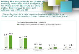Ικανοποιημένο το 80% των επενδυτών που συνεργάσθηκε με το ΤΑΙΠΕΔ