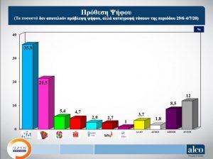 Δημοσκόπηση: Στις 14 μονάδες η διαφορά ΝΔ από ΣΥΡΙΖΑ