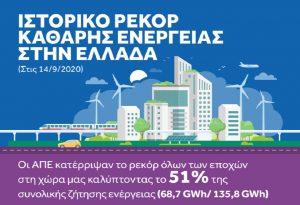 Ευρωπαϊκό ρεκόρ παραγωγής ενέργειας από τις ΑΠΕ η Ελλάδα