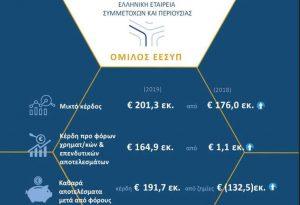 ΕΕΣΥΠ: Κέρδη 192 εκατ. από τις θυγατρικές ΔΕΚΟ