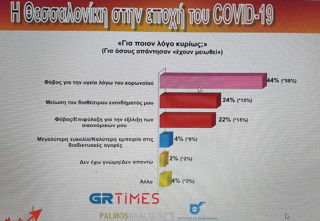 ΕΒΕΘ- Βαρόμετρο: Οι καταναλωτές «πάσχουν» από βαθμιά απαισιοδοξία λόγω κορωνοϊού