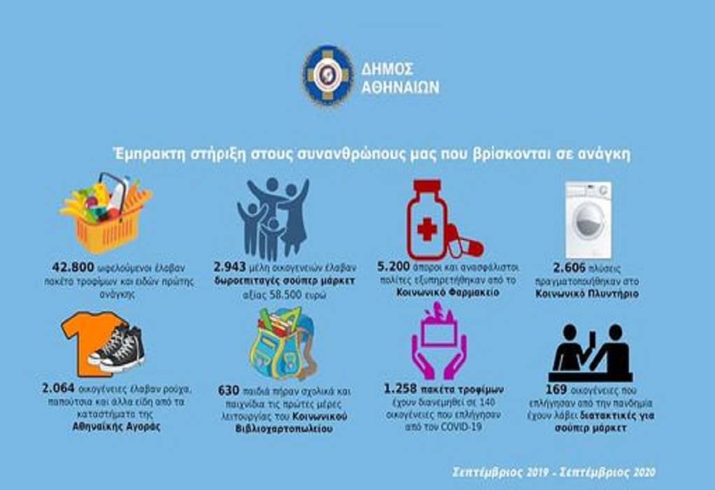 Δήμος Αθηναίων: Στήριξη σε πολίτες που έχουν ανάγκη