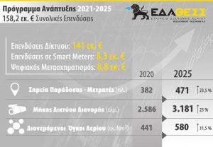 ΕΔΑ ΘΕΣΣ: Εγκρίθηκαν επενδύσεις 158,2 εκατ. για 2021-2025