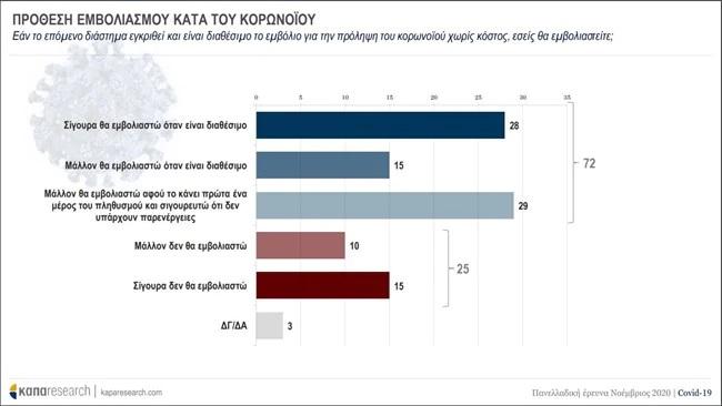 Δημοσκόπηση για τον κορωνοϊό: Το 72% δηλώνει ότι θα εμβολιαστεί