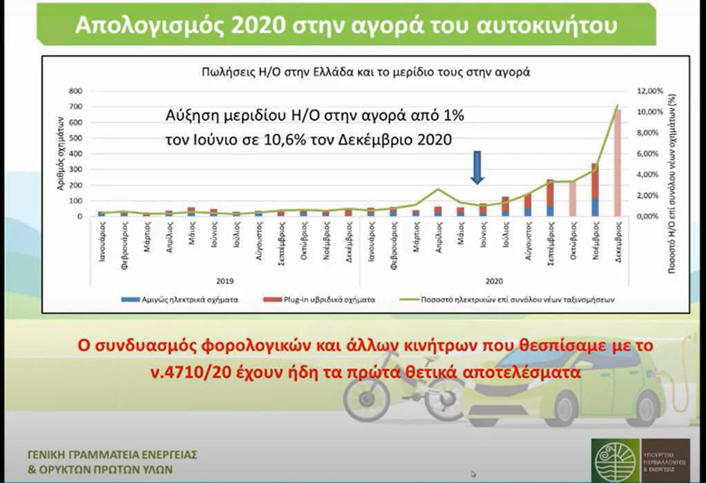 Σδούκου: Το 2021 η Ελλάδα με το κλειδί στην ηλεκτροκίνηση