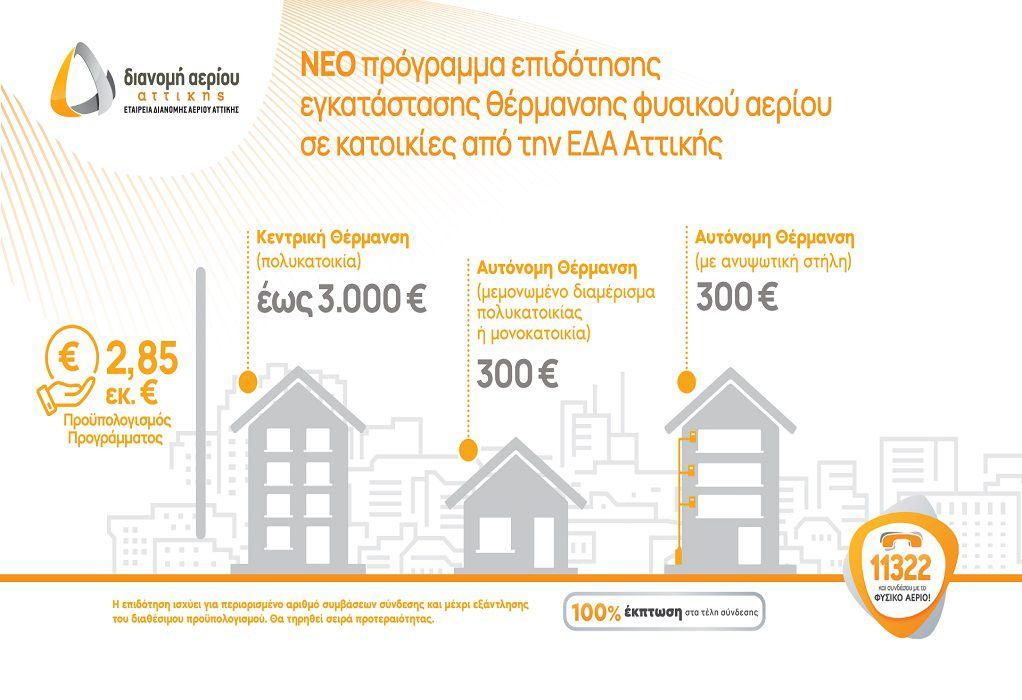 ΕΔΑ Αττικής: Επιδότηση για εγκατάσταση θέρμανσης φυσικού αερίου