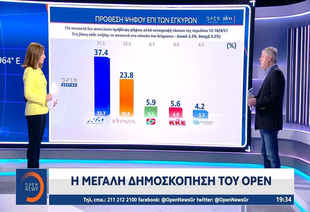 Δημοσκόπηση Alco: Πάσχα στο χωριό ψηφίζει το 62% – Ποια η διαφορά ΝΔ με ΣΥΡΙΖΑ