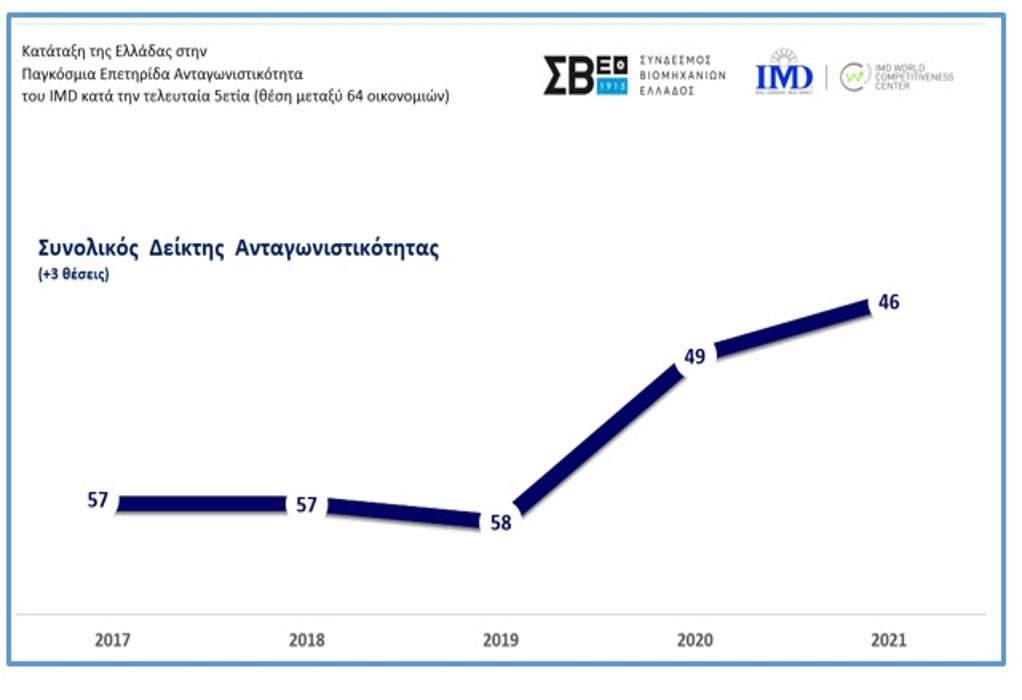 """Η Ελλάδα πιο ανταγωνιστική- """"πήδηξε"""" στην 46η θέση του IMD"""