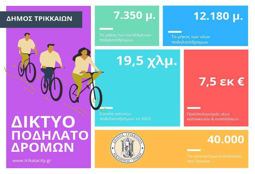 Δ. Τρικκαίων: Ετοιμάζει το μεγαλύτερο δίκτυο αστικού ποδηλατόδρομου στην Ελλάδα