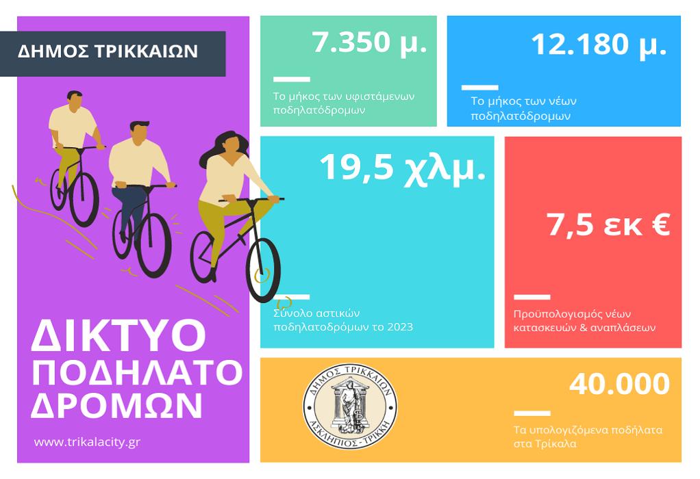 Δ.Τρικκαίων: Ετοιμάζει το μεγαλύτερο δίκτυο ποδηλατοδρόμου στην Ελλάδα
