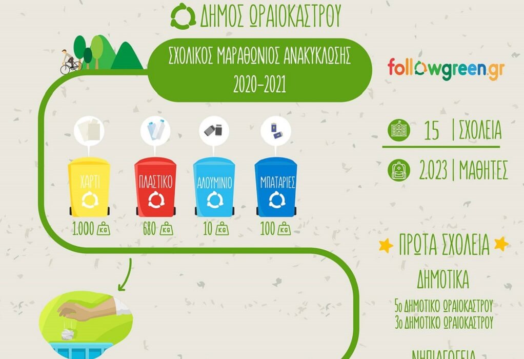 """Τα σχολεία του δήμου Ωραιοκάστρου είναι """"πρωταθλητές"""" στην ανακύκλωση"""