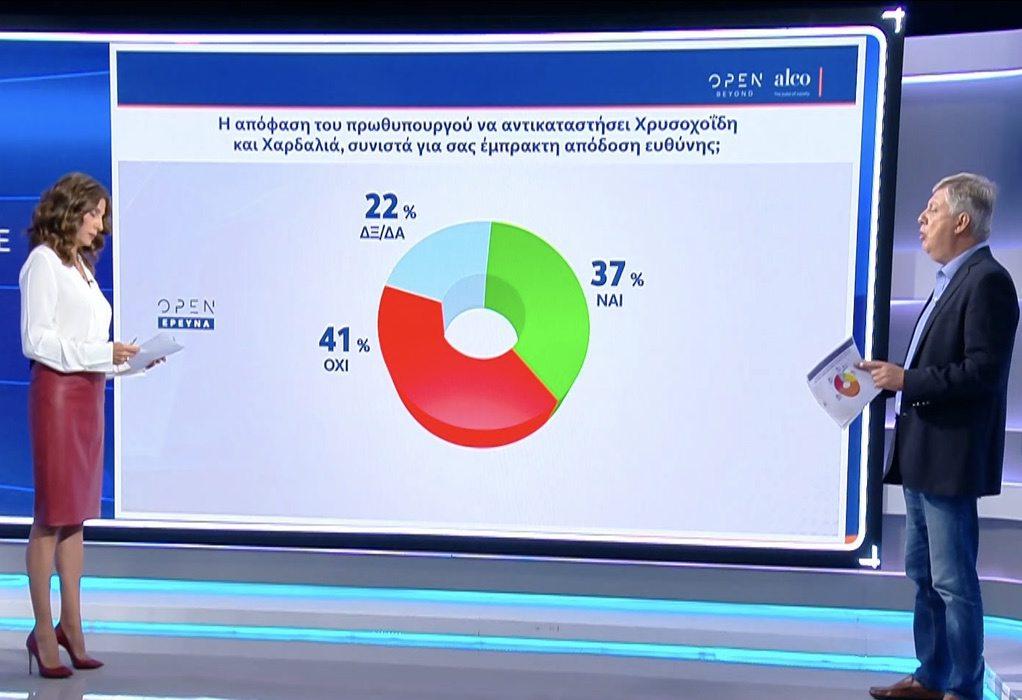 Δημοσκόπηση Alco: Διψήφια η διαφορά ΝΔ – ΣΥΡΙΖΑ – Καταλληλότερος πρωθυπουργός