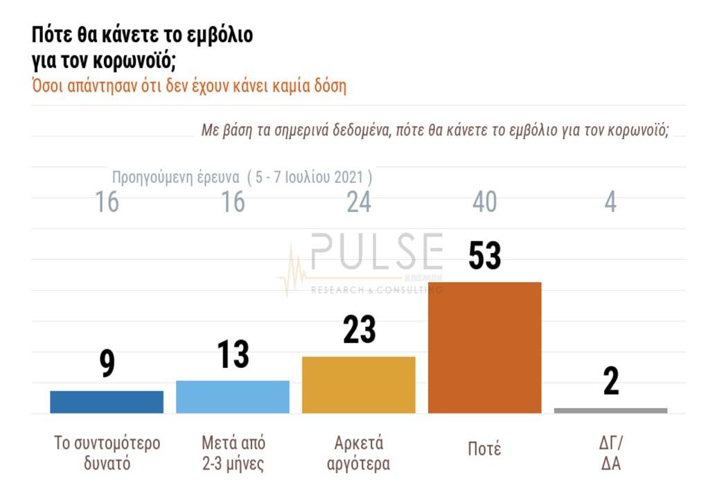 Δημοσκόπηση ΣΚΑΪ: Διψήφια διαφορά ΝΔ-ΣΥΡΙΖΑ – 40% εκτιμά νέο γενικό λοκντάουν