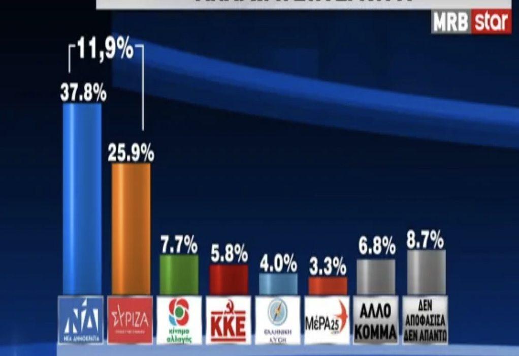Δημοσκόπηση MRB: 11,9% μπροστά η ΝΔ στην πρόθεση ψήφου μετά τη ΔΕΘ