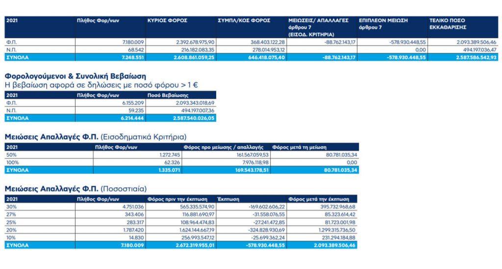 AAΔΕ: Ο ΕΝΦΙΑ 2021 σε αριθμούς- φόρος 2,687 δισ. €