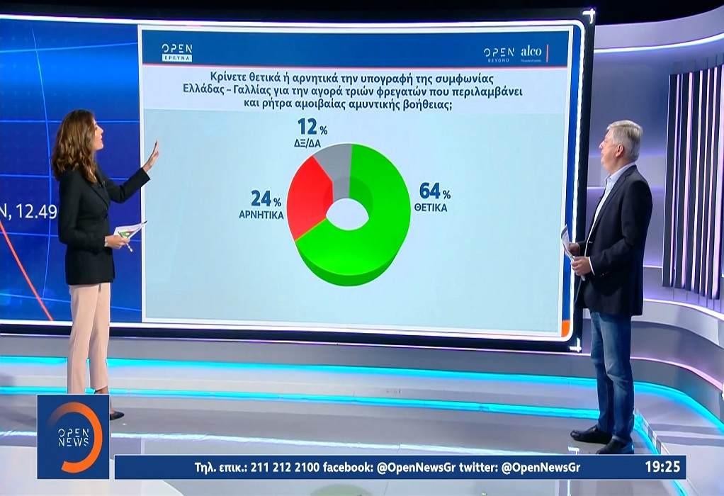 Δημοσκόπηση Alco: Στο 10,1% η διαφορά ΝΔ – ΣΥΡΙΖΑ – Η οικονομία ανησυχεί τους πολίτες